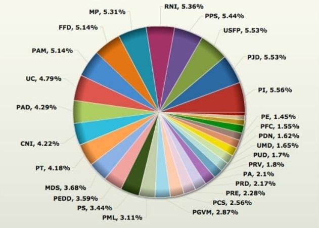 Législatives 2011 : Répartition des candidats par partis politiques au Maroc