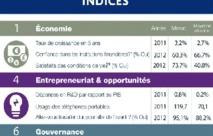 Le Maroc régresse de 9 places dans l'indice de prospérité