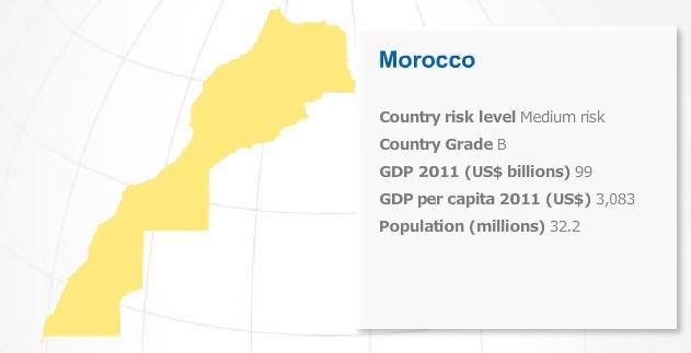 Le Maroc, un pays vulnérable en matière de risque de financement