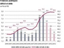 Rabat reste vulnérable face aux conditions économiques européennes
