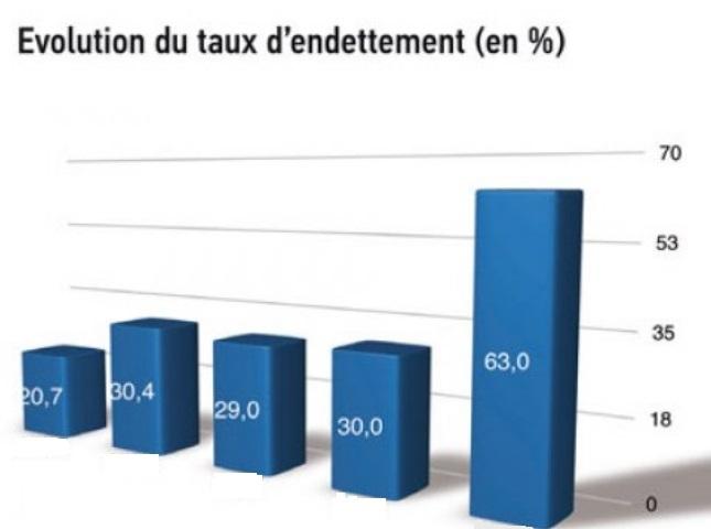 Le taux d'endettement du Maroc atteindra 60% du PIB