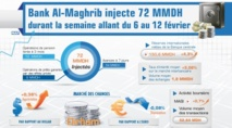 Bank Al-Maghrib injecte 71 MMDH