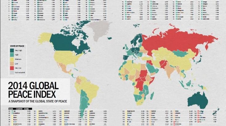 Le Maroc classé au 63ème rang du Global Peace Index