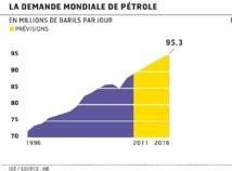 La demande mondiale, moins vigoureuse que prévu, pénalise les prix du pétrole