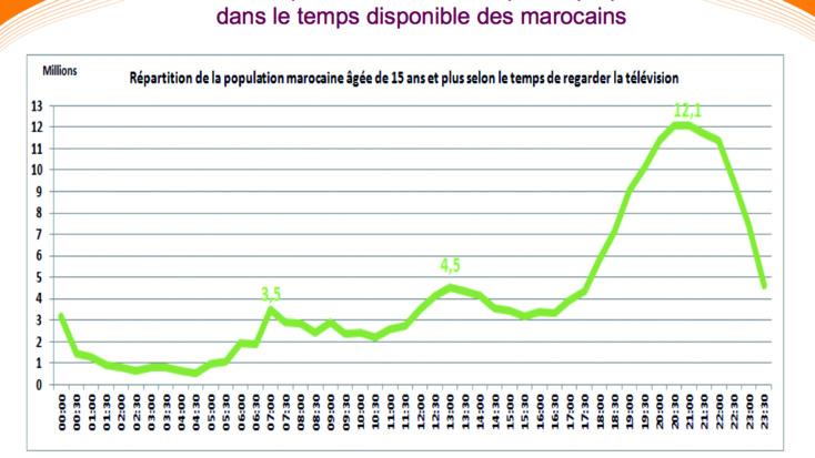 Les Marocains, friands invétérés de télévision