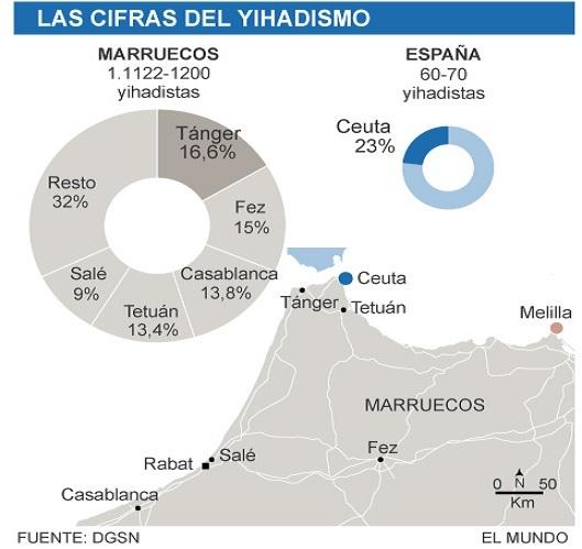30 % des jihadistes marocains sont originaires de Tanger et Tétouan