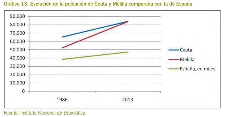 L'Institut Elcano met en relief l'insoutenabilité de la présence espagnole à Sebta et Mellilia