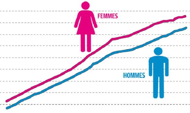 Les femmes marocaines vivent trois ans de plus que les hommes
