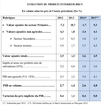 Le HCP relie le taux de croissance  aux résultats de la campagne agricole
