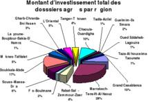 Des investissements prévisionnels de plus de 4 MMDH  dans les régions du Sud