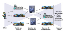 Vers l'intégration de la logistique dans la chaîne de valeur automobile