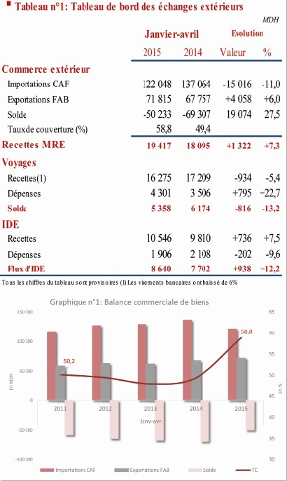 Le déficit commercial s'allège et le flux IDE progresse