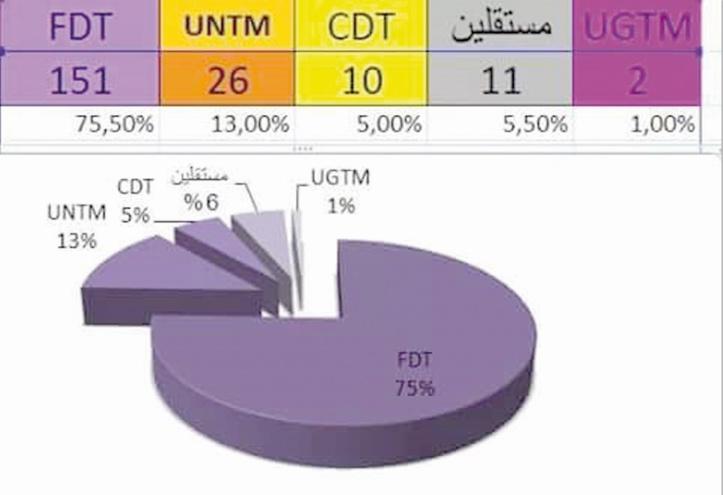 Raz-de-marée électoral de la FDT
