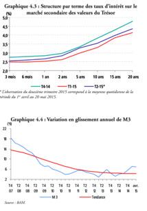Ralentissement du rythme  de croissance de l'agrégat M3