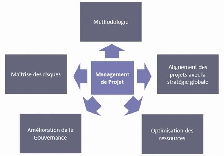 Vers le développement et la réussite des projets made in Morocco