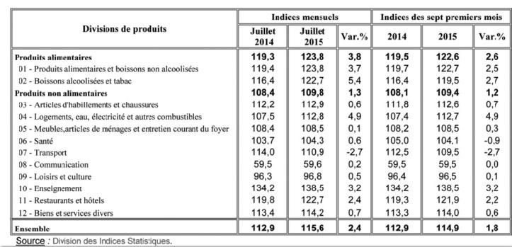 Les prix des produits de consommation courante prennent l'ascenseur