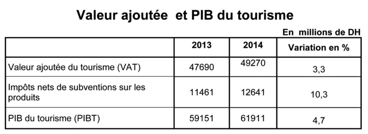 Le tourisme concourt à hauteur de 6,7 % au PIB en 2014