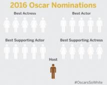 Les Oscars trop blancs, une fois de plus