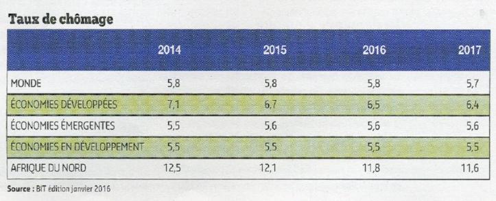 Le taux de chômage ciblé à l'horizon 2025 difficilement réalisable