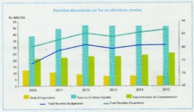 Les recettes douanières en légère hausse