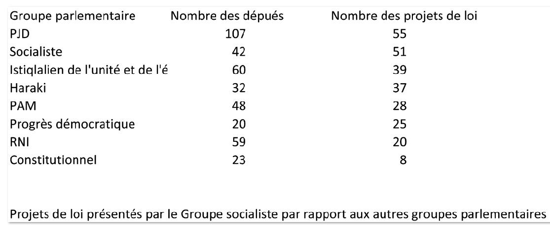 Le bilan hautement positif du Groupe socialiste au Parlement