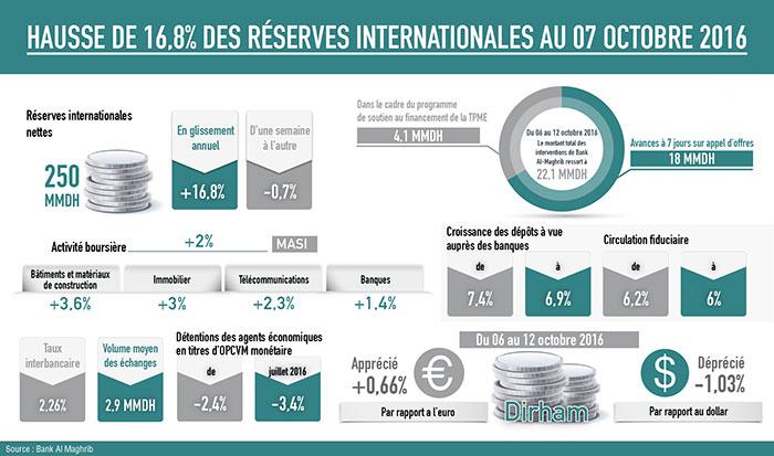 Hausse de 16,8%  des réserves  internationales