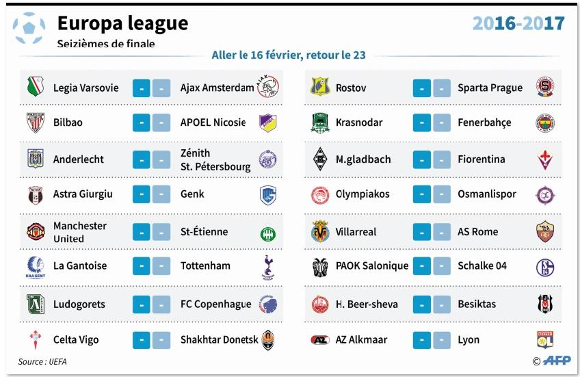 Europa League : Les grosses écuries s'en tirent à bon compte