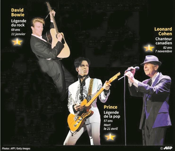 Bowie, Prince, Cohen, le début de la fin d'une ère du rock