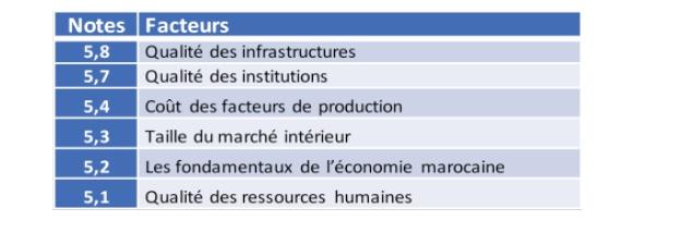 L'attractivité de l'économie marocaine laisse encore à désirer