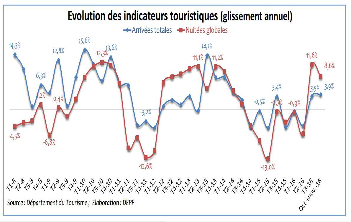 Reprise du secteur touristique au quatrième trimestre
