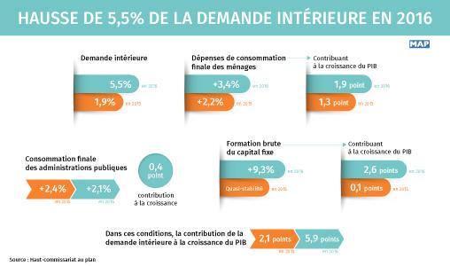 Hausse de 5,5% de la demande intérieure en 2016
