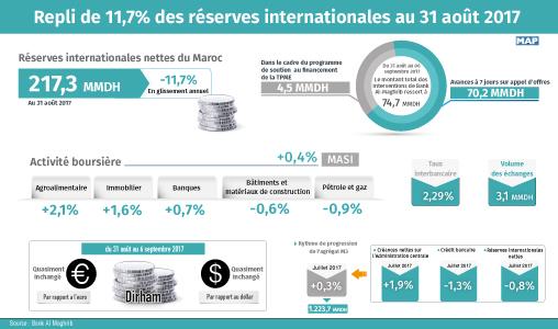 Repli de 11,7% des  réserves internationales au 31 août