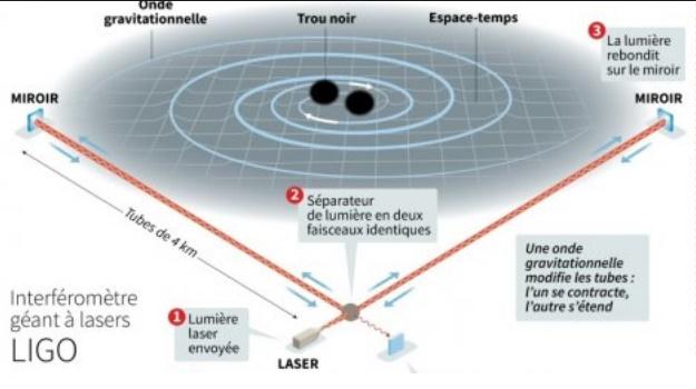 Les détecteurs d'ondes gravitationnelles révolutionnent la physique
