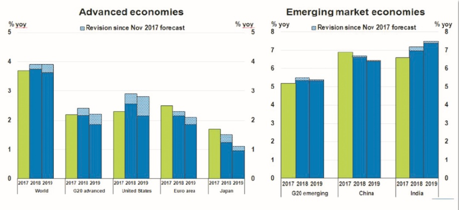 L'expansion économique mondiale se consolide