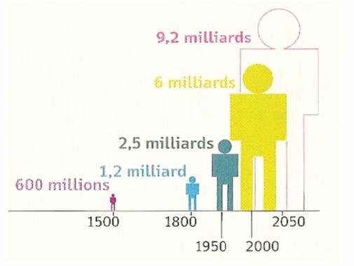 La croissance démographique est-elle dangereuse ?