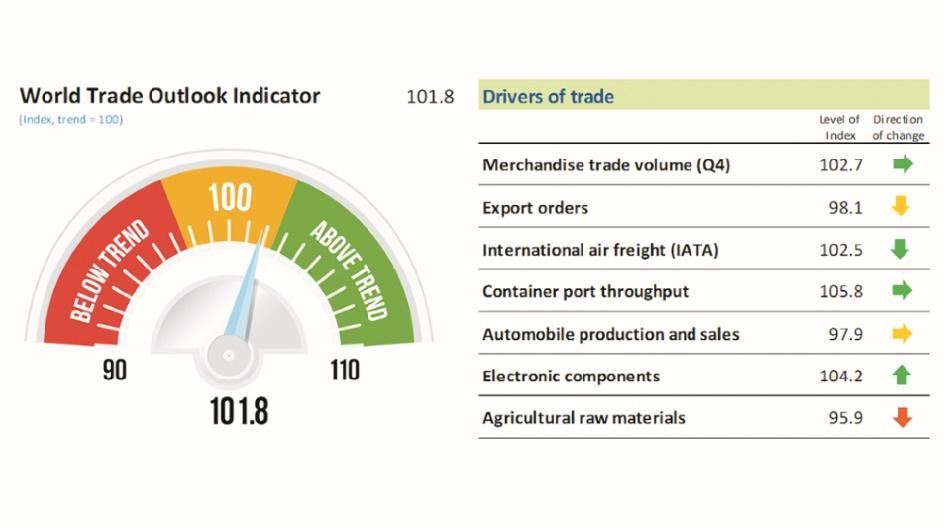 Le dynamisme du commerce mondial pourrait s'essouffler au deuxième trimestre