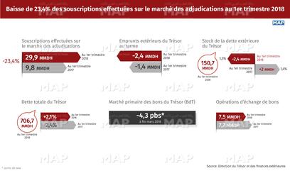 Baisse des souscriptions effectuées sur le marché des adjudications à fin avril 2018