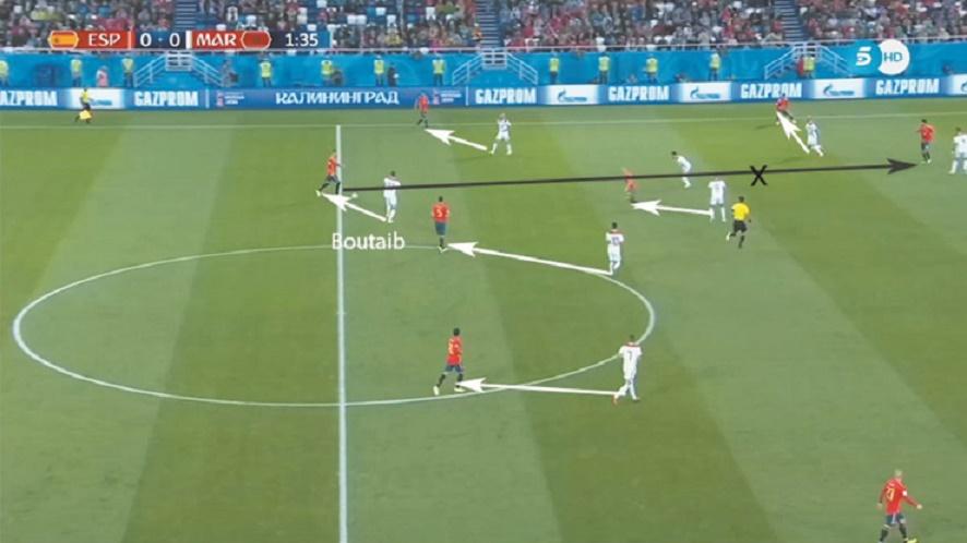 Boutaib gêne la première relance, tandis que ses coéquipiers marquent leurs adversaires directs tout en coupant les lignes de passes intérieures.