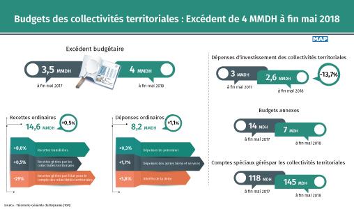Les budgets des collectivités territoriales affichent un  excédent de 4 MMDH à fin mai