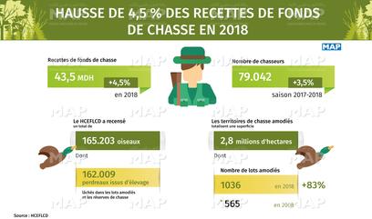 Hausse des recettes des fonds de chasse en 2018