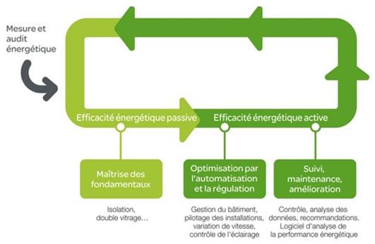 L'efficacité énergétique permettra à l'Etat de réduire sa facture d'énergie