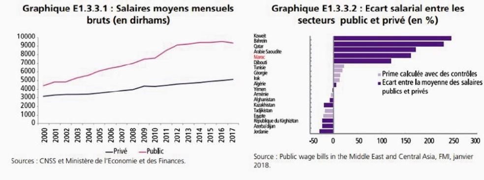 L'administration publique paie mieux que le secteur privé