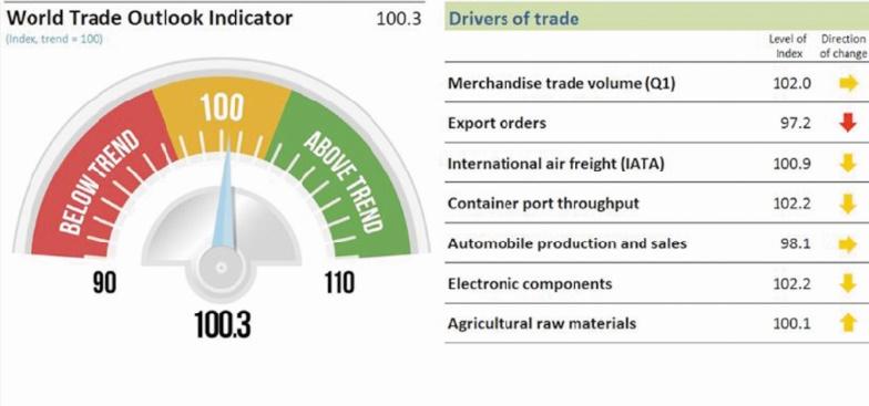 Le dynamisme du commerce mondial va encore s'affaiblir au troisième trimestre