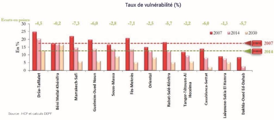 Les performances comparées des 12 régions du Royaume