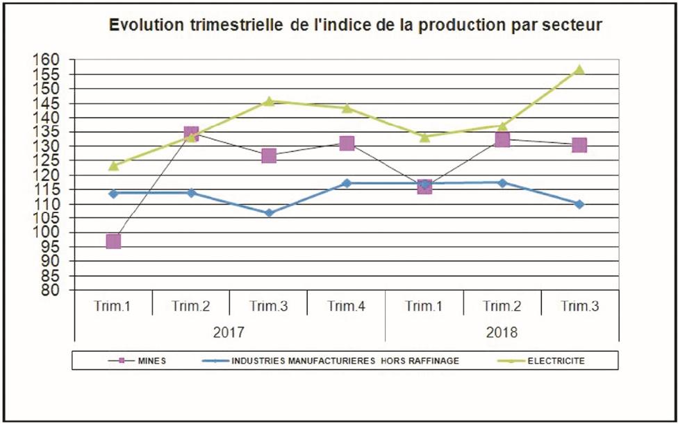 Troisième trimestre consécutif de hausse des industries manufacturières hors raffinage de pétrole