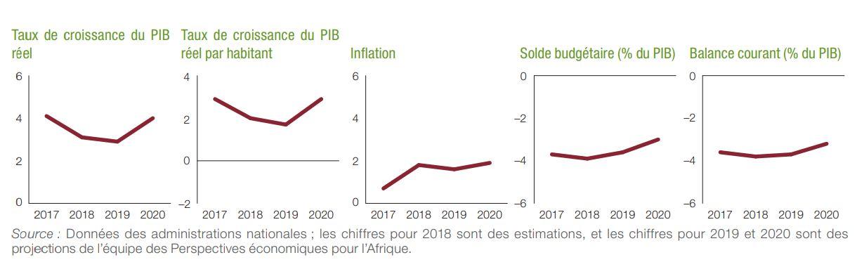 Données des administrations nationales ; les chiffres pour 2018 sont des estimations, et les chiffres pour 2019 et 2020 sont des projections de l'équipe des Perspectives économiques pour l'Afrique.