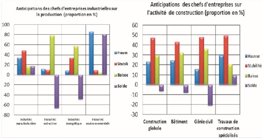 Les industriels partagés à propos de l'évolution de leur production au premier trimestre
