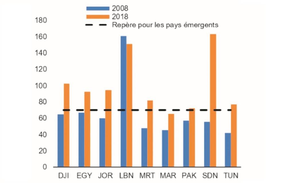 Mise à jour des perspectives économiques du FMI