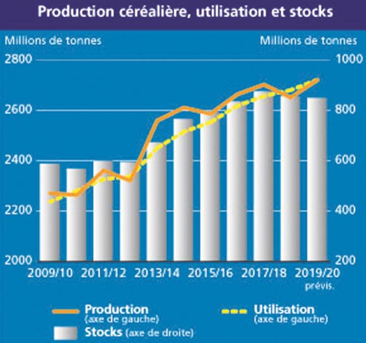 La production mondiale de céréales devrait atteindre un niveau record