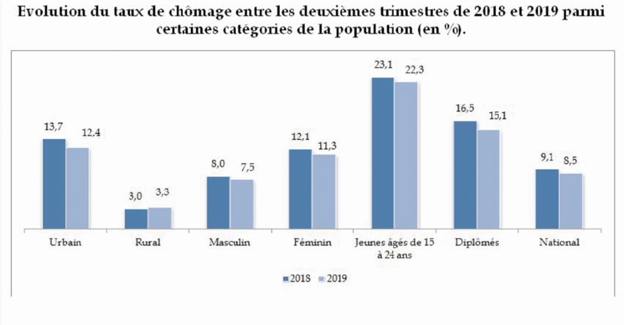 Evolution du taux de chômage entre les deuxièmes trimestres de 2018 et 2019 parmi certaines catégories de la population (en %)